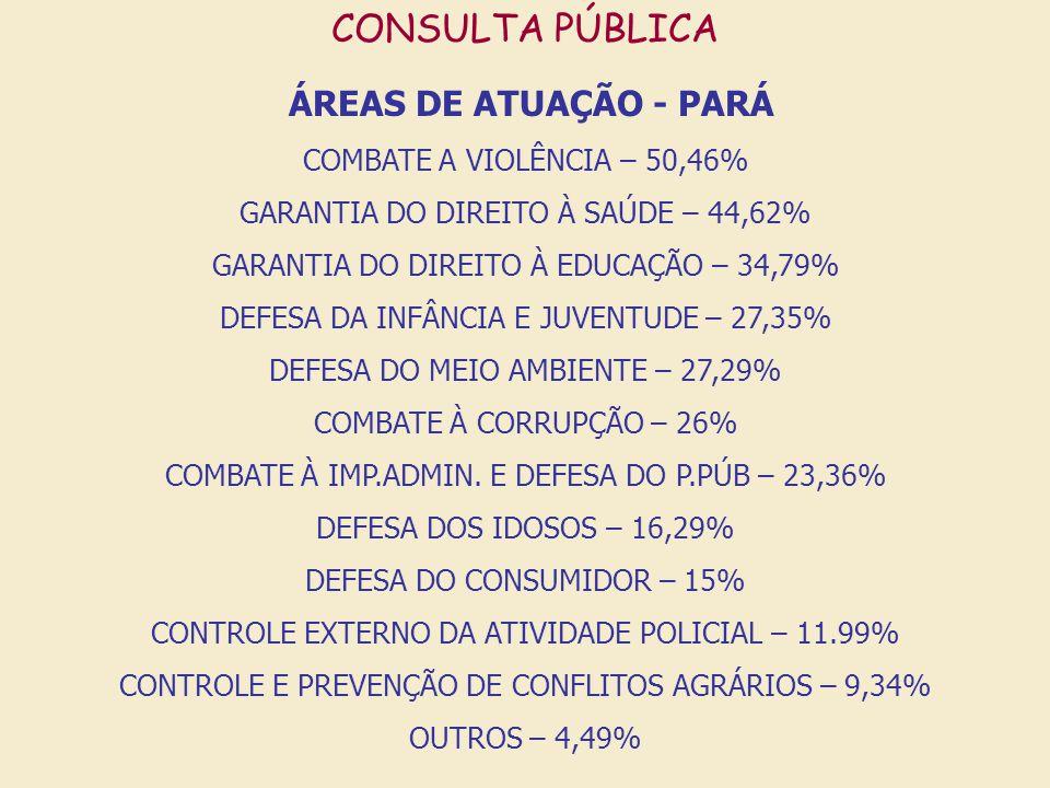 CONSULTA PÚBLICA ÁREAS DE ATUAÇÃO - PARÁ COMBATE A VIOLÊNCIA – 50,46% CORRUPÇÃO + IMPROBIDADE – 49,36% GARANTIA DO DIREITO À SAÚDE – 44,62% GARANTIA DO DIREITO À EDUCAÇÃO – 34,79% DEFESA DA INFÂNCIA E JUVENTUDE – 27,35% DEFESA DO MEIO AMBIENTE – 27,29% DEFESA DOS IDOSOS – 16,29% DEFESA DO CONSUMIDOR – 15% CONTROLE EXTERNO DA ATIVIDADE POLICIAL – 11.99% CONTROLE E PREVENÇÃO DE CONFLITOS AGRÁRIOS – 9,34% OUTROS – 4,49%