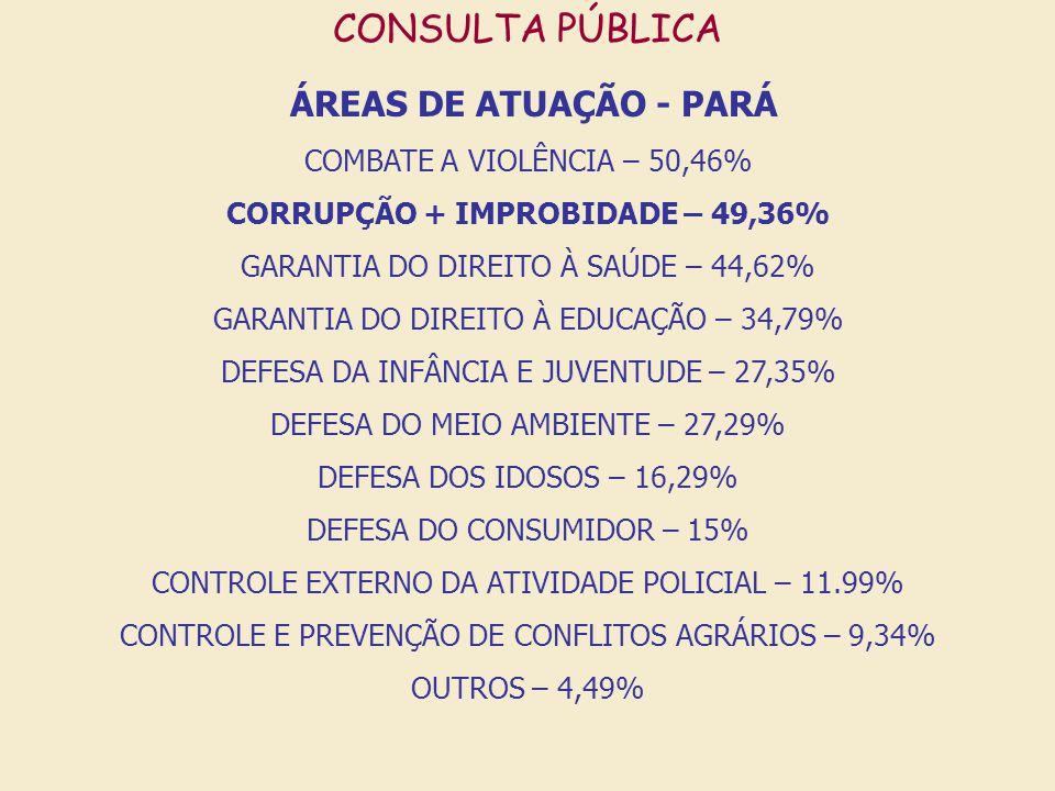 CONSULTA PÚBLICA ÁREAS DE ATUAÇÃO - PARÁ COMBATE A VIOLÊNCIA – 50,46% CORRUPÇÃO + IMPROBIDADE – 49,36% GARANTIA DO DIREITO À SAÚDE – 44,62% GARANTIA D
