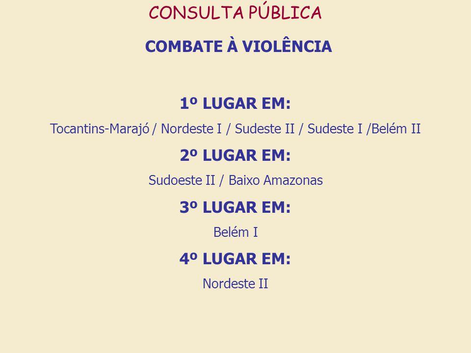CONSULTA PÚBLICA COMBATE À VIOLÊNCIA 1º LUGAR EM: Tocantins-Marajó / Nordeste I / Sudeste II / Sudeste I /Belém II 2º LUGAR EM: Sudoeste II / Baixo Amazonas 3º LUGAR EM: Belém I 4º LUGAR EM: Nordeste II