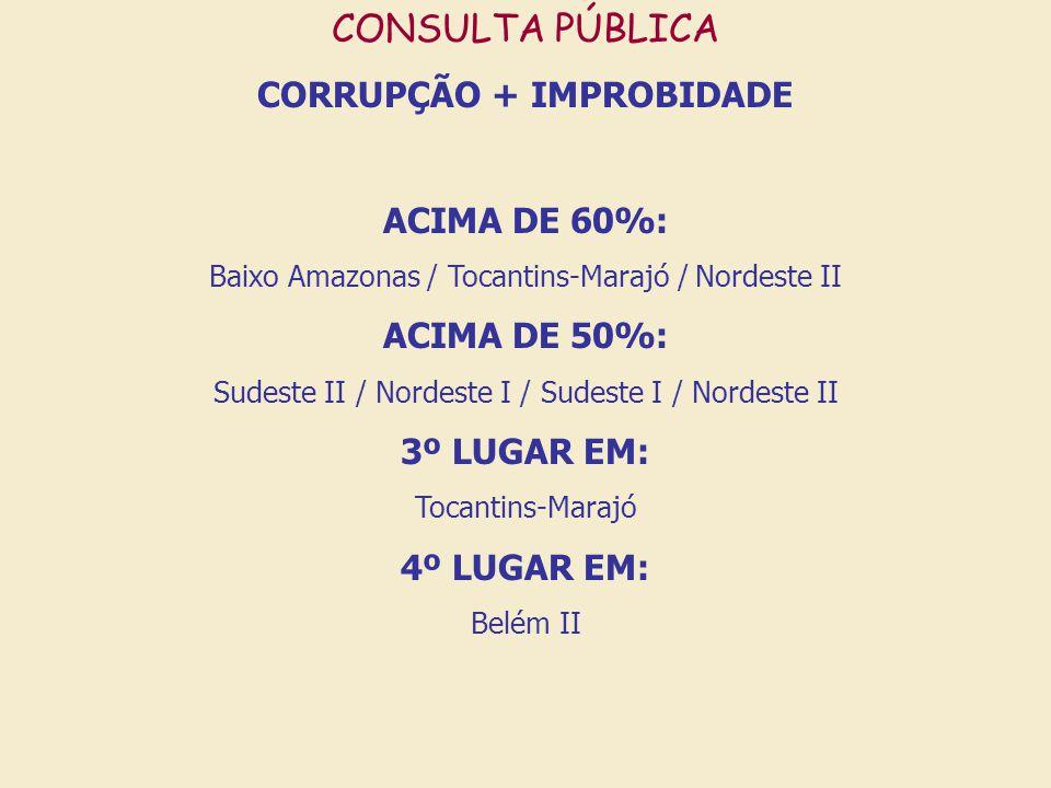 CONSULTA PÚBLICA CORRUPÇÃO + IMPROBIDADE ACIMA DE 60%: Baixo Amazonas / Tocantins-Marajó / Nordeste II ACIMA DE 50%: Sudeste II / Nordeste I / Sudeste I / Nordeste II 3º LUGAR EM: Tocantins-Marajó 4º LUGAR EM: Belém II