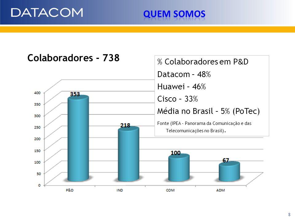 Colaboradores - 738 % Colaboradores em P & D Datacom – 48% Huawei – 46% Cisco – 33% Média no Brasil – 5% (PoTec) Fonte (IPEA – Panorama da Comunicação