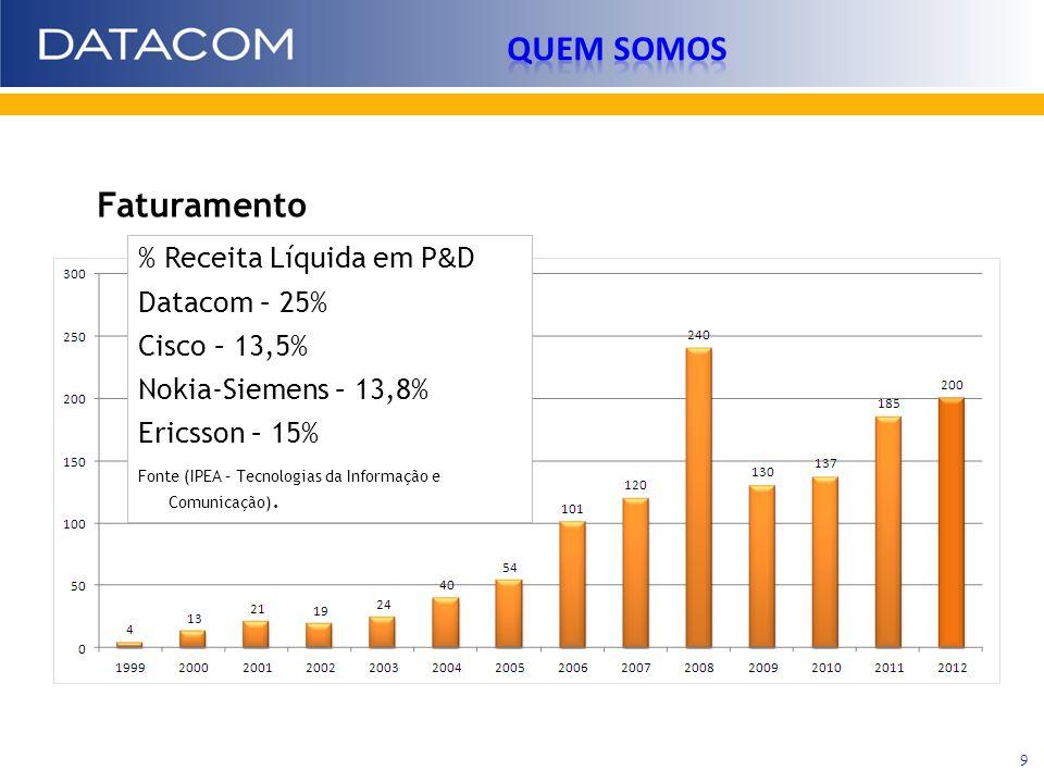 Faturamento % Receita Líquida em P & D Datacom – 25% Cisco – 13,5% Nokia-Siemens – 13,8% Ericsson – 15% Fonte (IPEA – Tecnologias da Informação e Comu