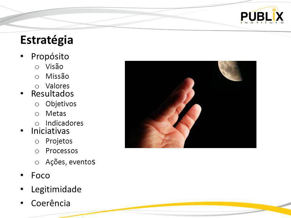 Estratégia Propósito o Visão o Missão o Valores Resultados o Objetivos o Metas o Indicadores Iniciativas o Projetos o Processos o Ações, evento s Foco