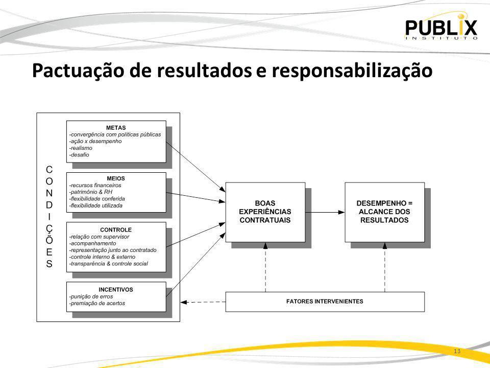 Pactuação de resultados e responsabilização 13