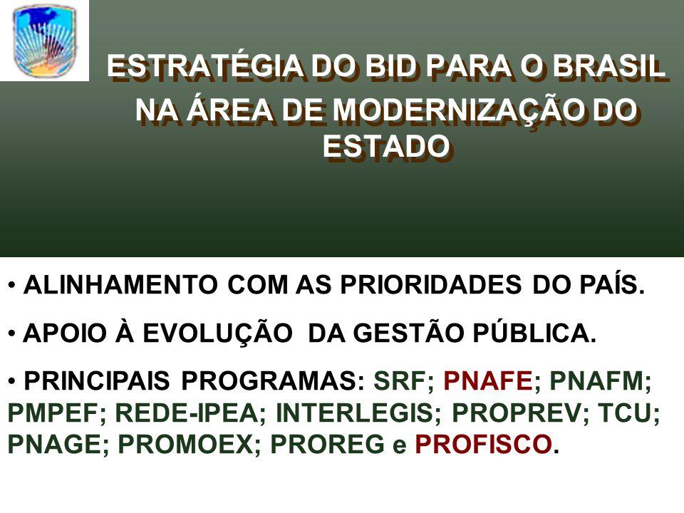 ESTRATÉGIA DO BID PARA O BRASIL NA ÁREA DE MODERNIZAÇÃO DO ESTADO ESTRATÉGIA DO BID PARA O BRASIL NA ÁREA DE MODERNIZAÇÃO DO ESTADO ALINHAMENTO COM AS PRIORIDADES DO PAÍS.