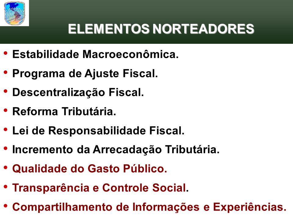 ELEMENTOS NORTEADORES Estabilidade Macroeconômica.
