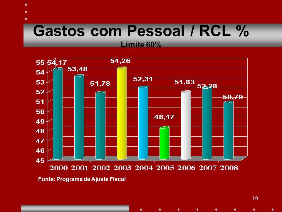 10 Gastos com Pessoal / RCL % Limite 60% Fonte: Programa de Ajuste Fiscal