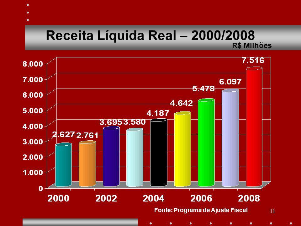 11 Receita Líquida Real – 2000/2008 R$ Milhões Fonte: Programa de Ajuste Fiscal