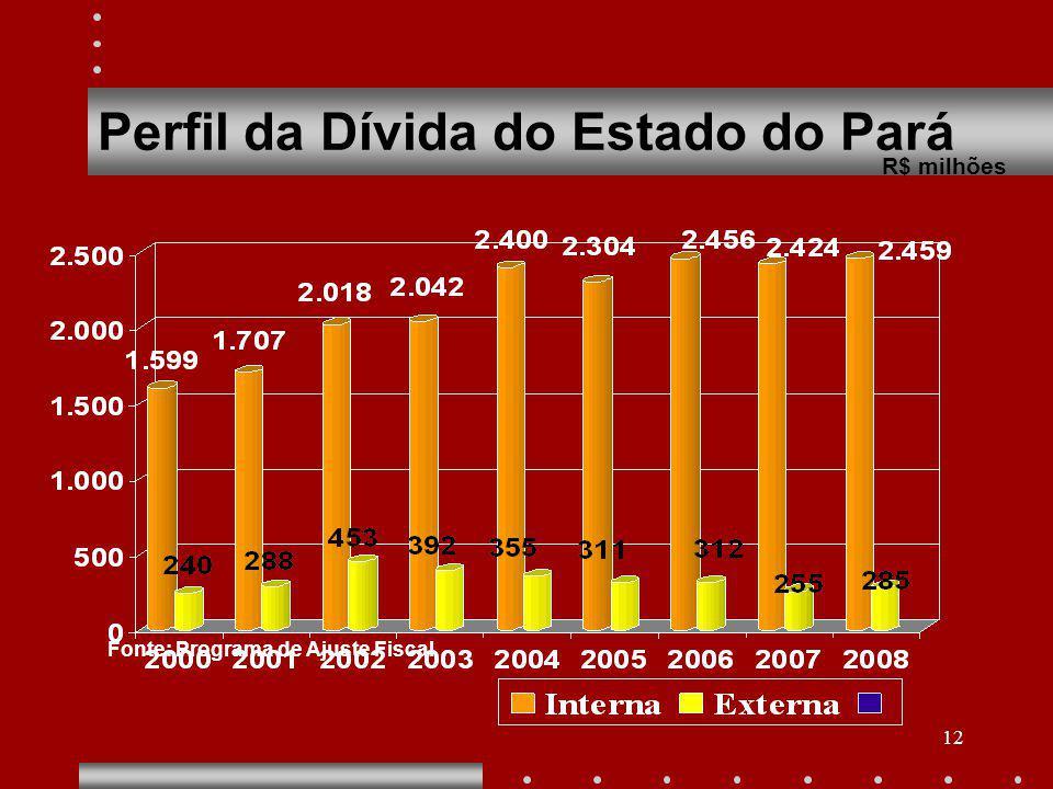 12 Perfil da Dívida do Estado do Pará R$ milhões Fonte: Programa de Ajuste Fiscal