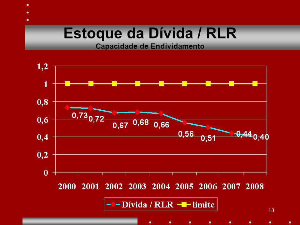 13 Estoque da Dívida / RLR Capacidade de Endividamento