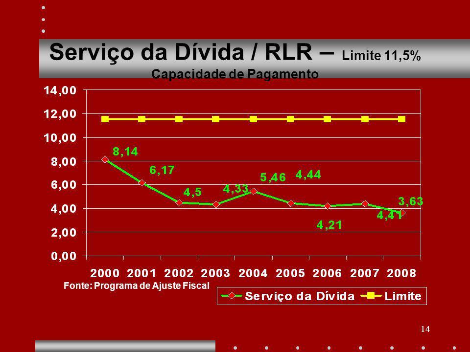 14 Serviço da Dívida / RLR – Limite 11,5% Capacidade de Pagamento Fonte: Programa de Ajuste Fiscal