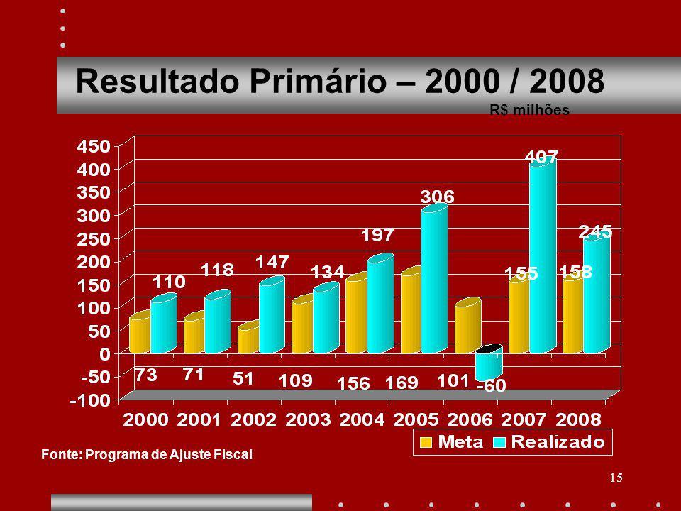 15 Resultado Primário – 2000 / 2008 R$ milhões Fonte: Programa de Ajuste Fiscal