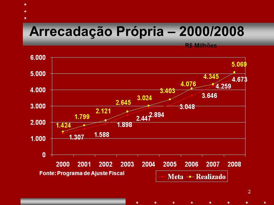 2 Arrecadação Própria – 2000/2008 R$ Milhões Fonte: Programa de Ajuste Fiscal