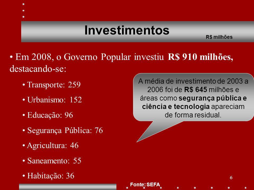 6 Investimentos R$ milhões Fonte: SEFA Em 2008, o Governo Popular investiu R$ 910 milhões, destacando-se: Transporte: 259 Urbanismo: 152 Educação: 96
