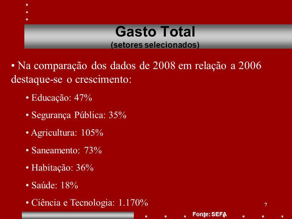 7 Gasto Total (setores selecionados) Fonte: SEFA Na comparação dos dados de 2008 em relação a 2006 destaque-se o crescimento: Educação: 47% Segurança Pública: 35% Agricultura: 105% Saneamento: 73% Habitação: 36% Saúde: 18% Ciência e Tecnologia: 1.170%