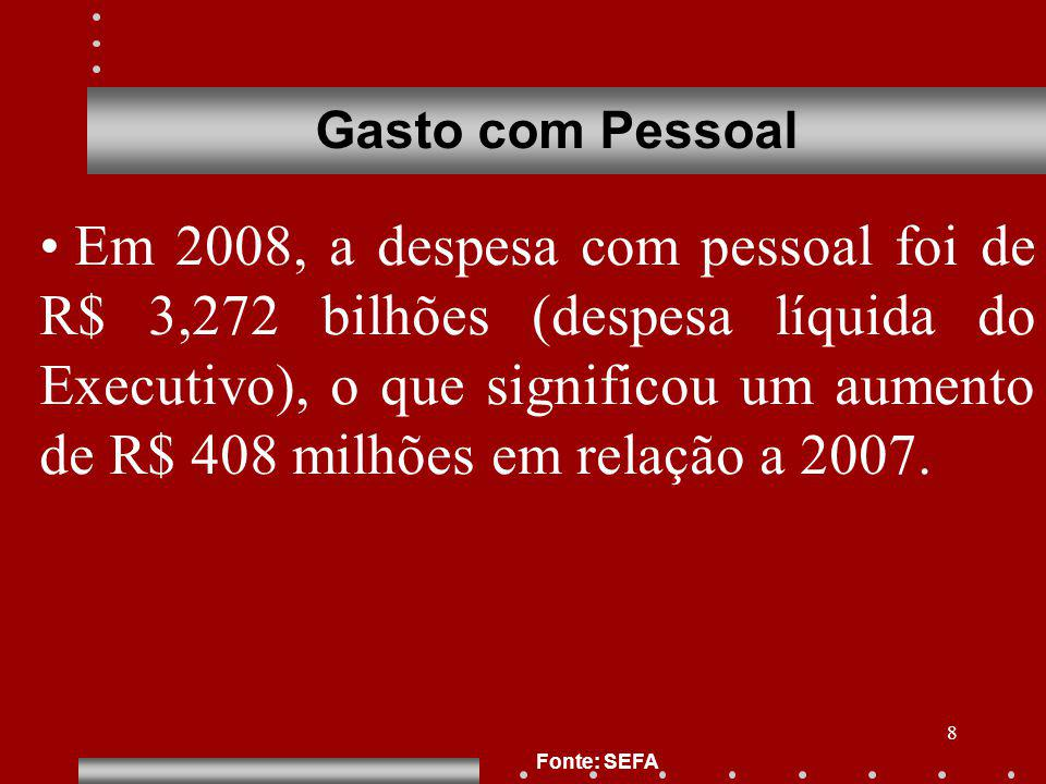 8 Gasto com Pessoal Fonte: SEFA Em 2008, a despesa com pessoal foi de R$ 3,272 bilhões (despesa líquida do Executivo), o que significou um aumento de R$ 408 milhões em relação a 2007.