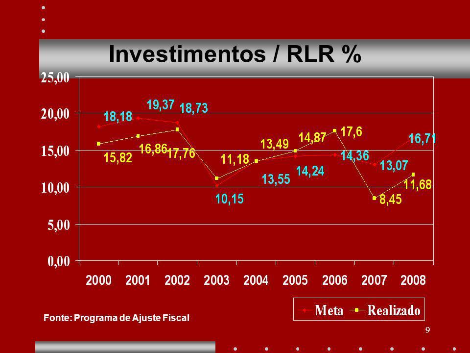 9 Investimentos / RLR % Fonte: Programa de Ajuste Fiscal
