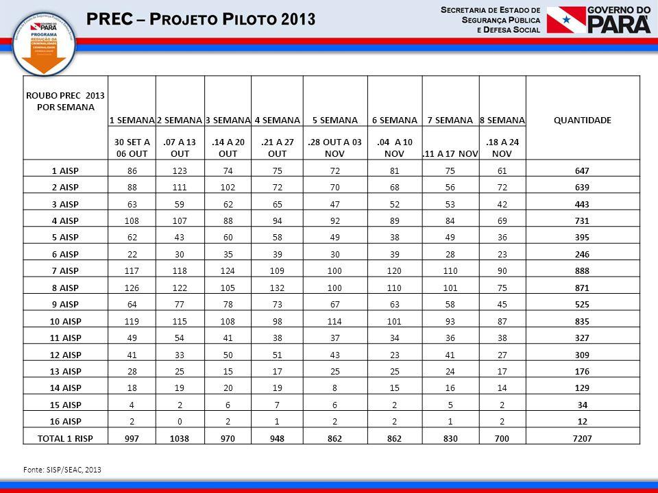 INDICADORES DE PRODUTIVIDADE 3ª SEMANA NOVEMBRO 2013