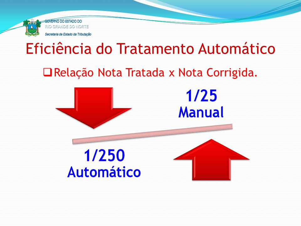Eficiência do Tratamento Automático Relação Nota Tratada x Nota Corrigida.