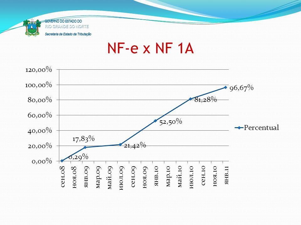 NF-e x NF 1A