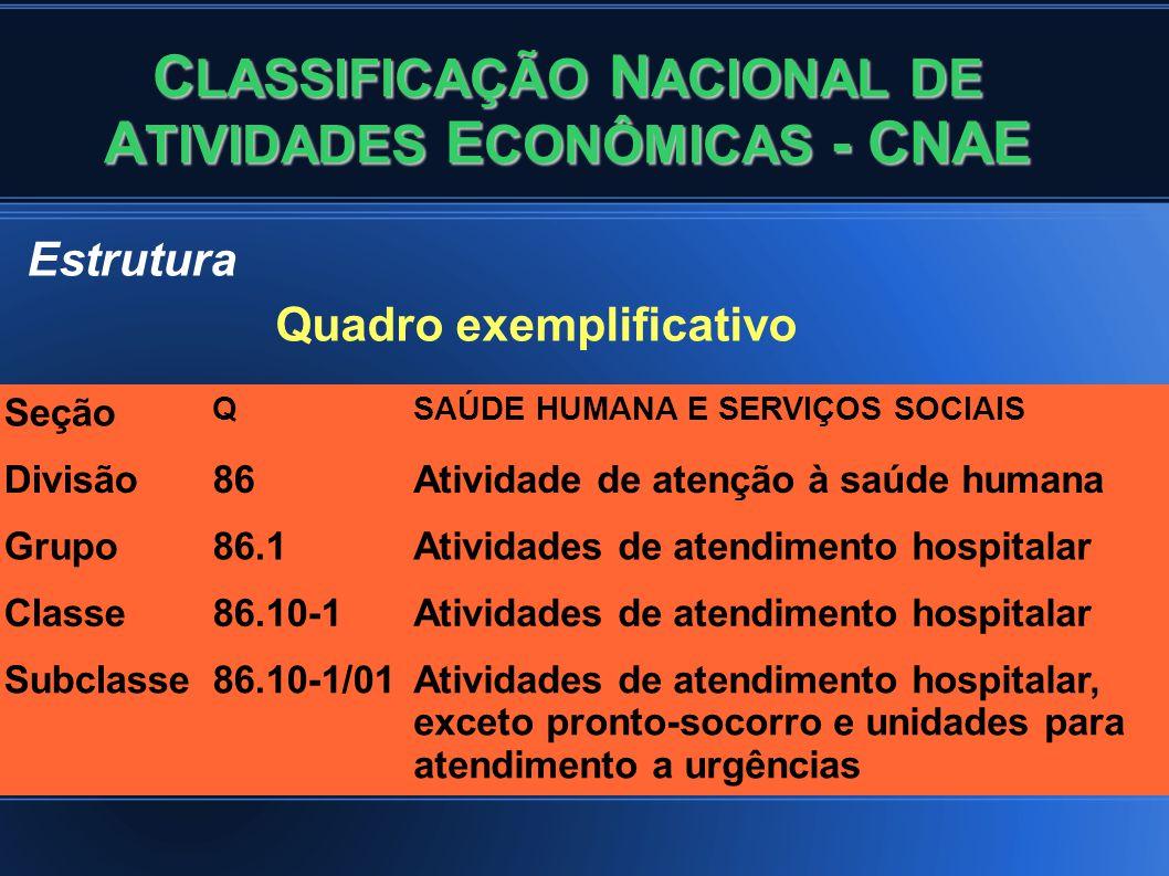C LASSIFICAÇÃO N ACIONAL DE A TIVIDADES E CONÔMICAS - CNAE Estrutura Quadro exemplificativo Seção QSAÚDE HUMANA E SERVIÇOS SOCIAIS Divisão86Atividade de atenção à saúde humana Grupo86.1Atividades de atendimento hospitalar Classe86.10-1Atividades de atendimento hospitalar Subclasse86.10-1/01Atividades de atendimento hospitalar, exceto pronto-socorro e unidades para atendimento a urgências