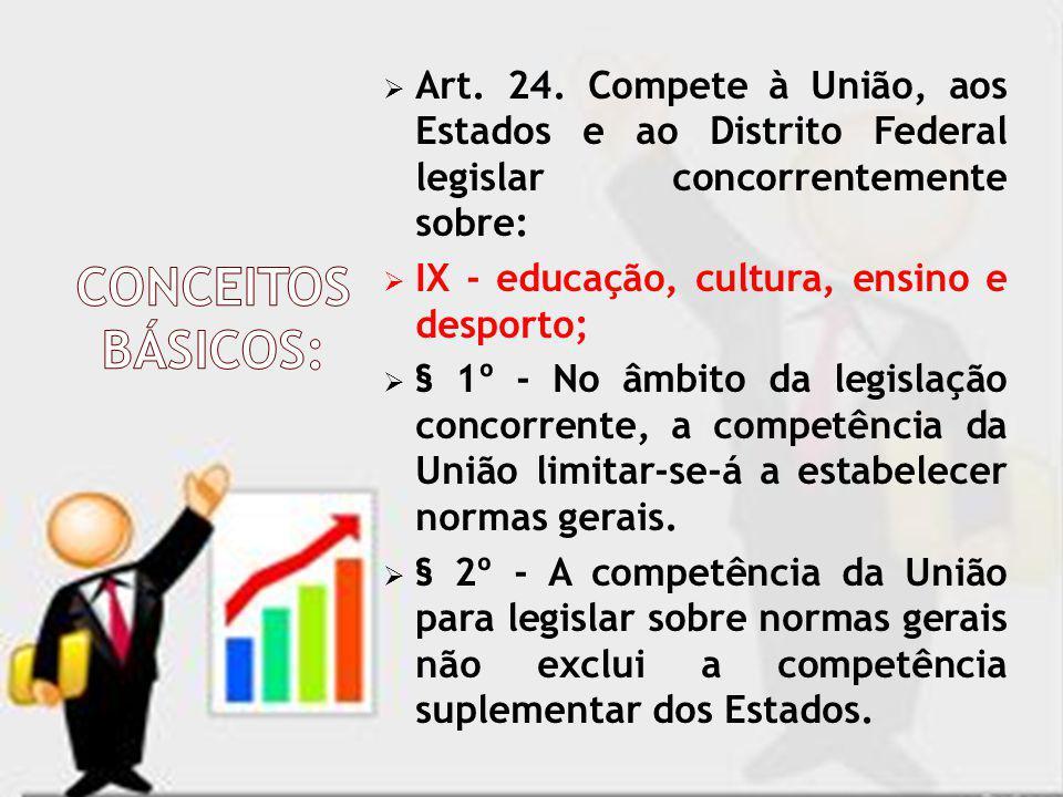 Art. 24. Compete à União, aos Estados e ao Distrito Federal legislar concorrentemente sobre: IX - educação, cultura, ensino e desporto; § 1º - No âmbi