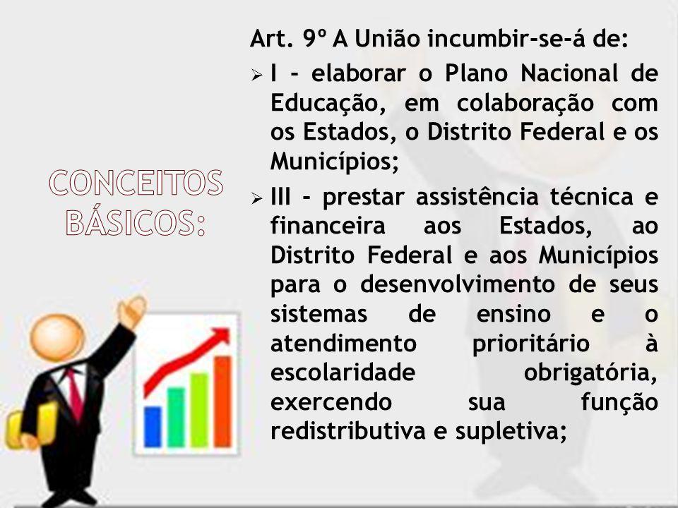 Art. 9º A União incumbir-se-á de: I - elaborar o Plano Nacional de Educação, em colaboração com os Estados, o Distrito Federal e os Municípios; III -