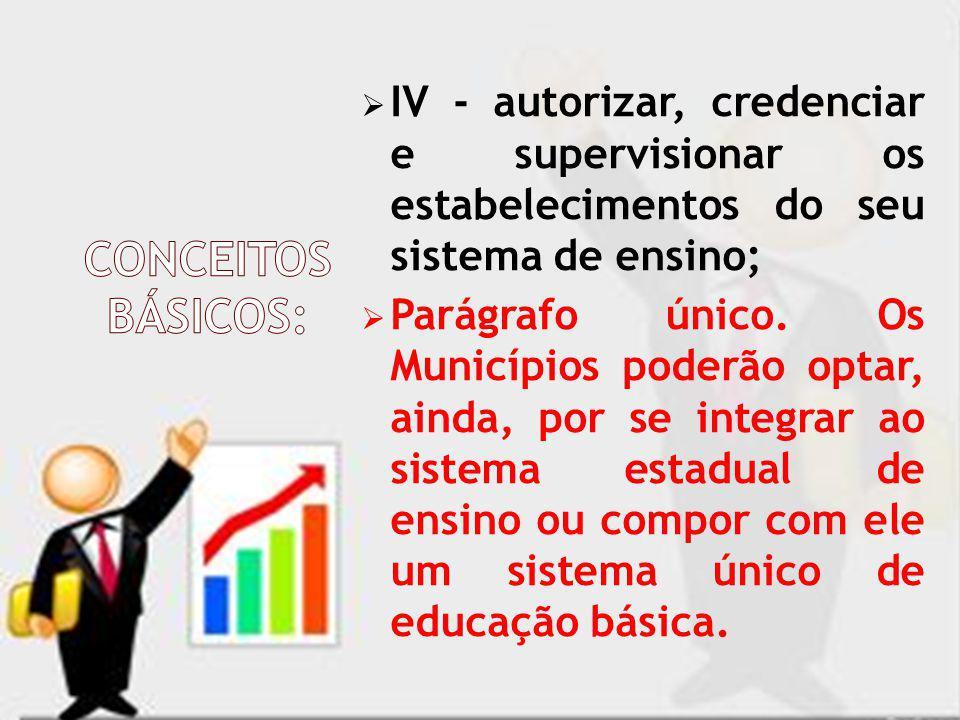 IV - autorizar, credenciar e supervisionar os estabelecimentos do seu sistema de ensino; Parágrafo único. Os Municípios poderão optar, ainda, por se i