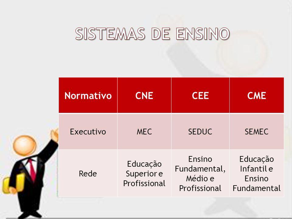 NormativoCNECEECME ExecutivoMECSEDUCSEMEC Rede Educação Superior e Profissional Ensino Fundamental, Médio e Profissional Educação Infantil e Ensino Fu