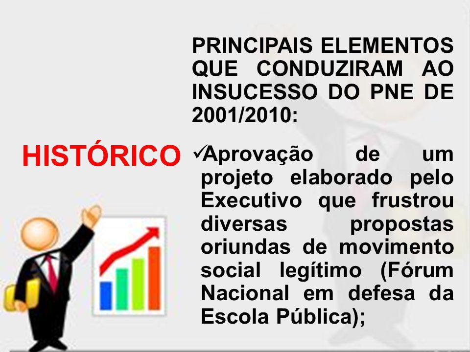 PRINCIPAIS ELEMENTOS QUE CONDUZIRAM AO INSUCESSO DO PNE DE 2001/2010: Aprovação de um projeto elaborado pelo Executivo que frustrou diversas propostas
