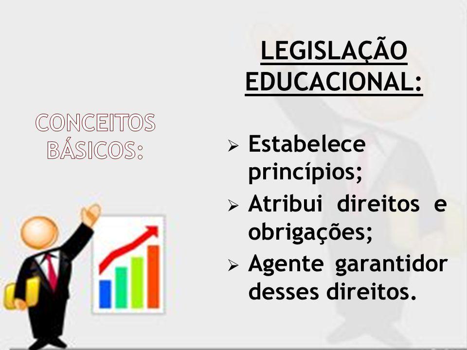 LEGISLAÇÃO EDUCACIONAL: Estabelece princípios; Atribui direitos e obrigações; Agente garantidor desses direitos.