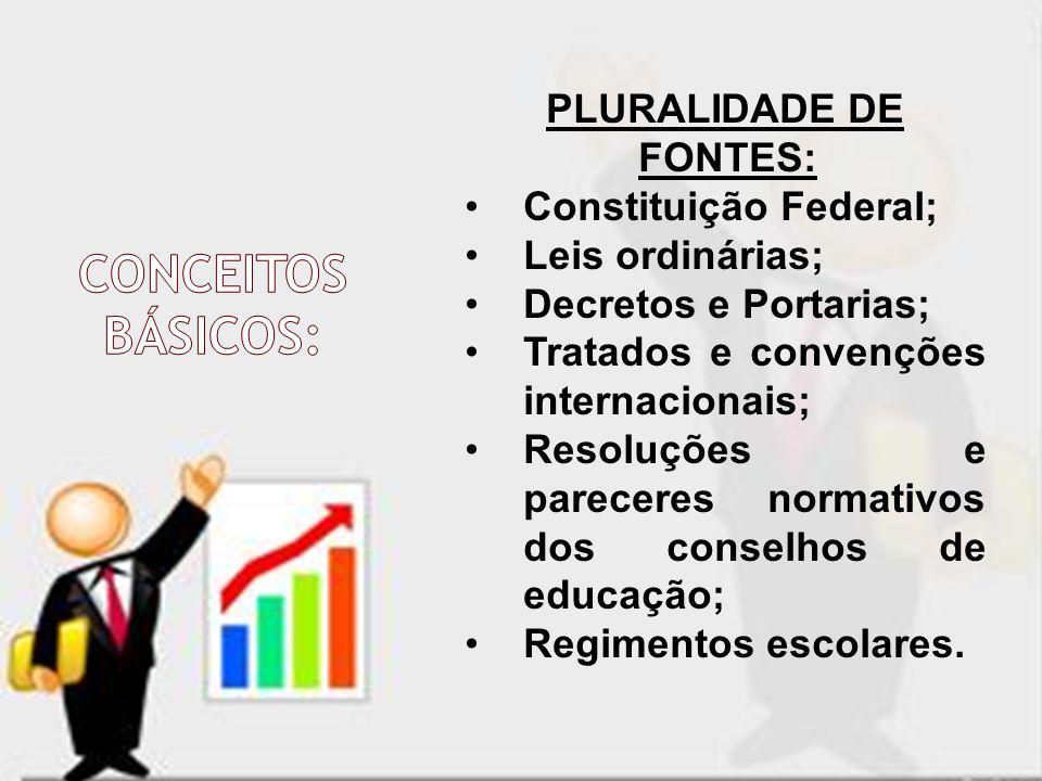 PLURALIDADE DE FONTES: Constituição Federal; Leis ordinárias; Decretos e Portarias; Tratados e convenções internacionais; Resoluções e pareceres norma