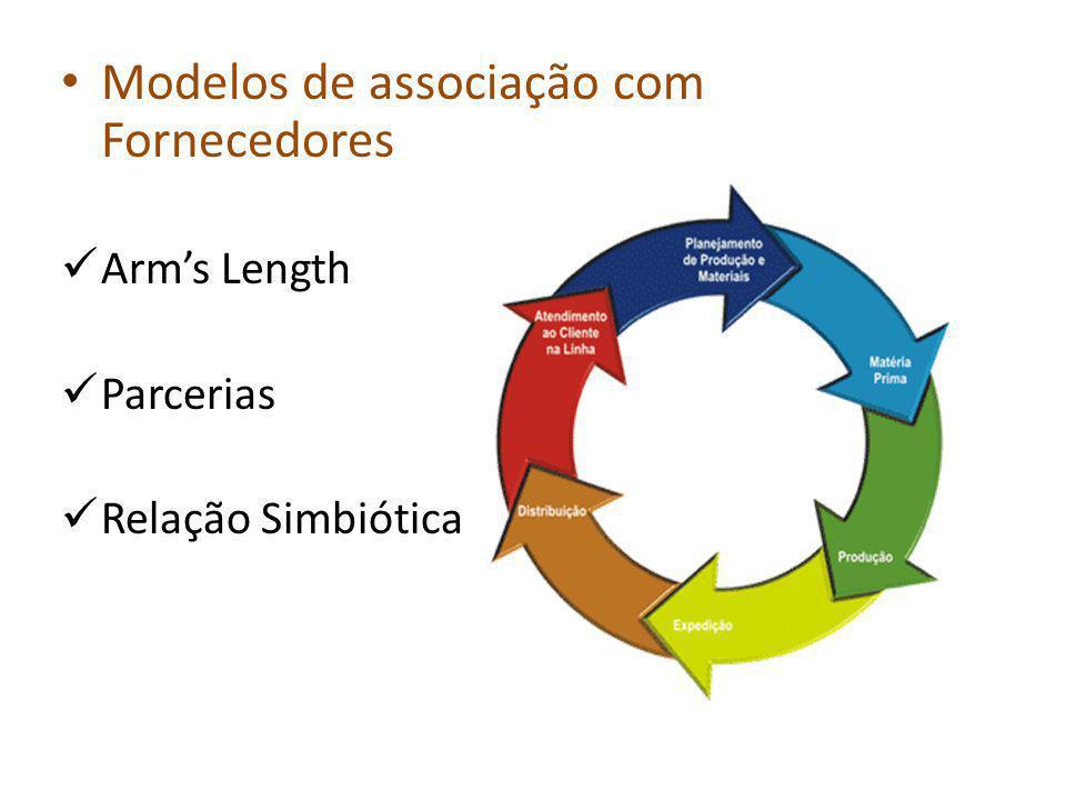 Modelos de associação com Fornecedores Arms Length Parcerias Relação Simbiótica