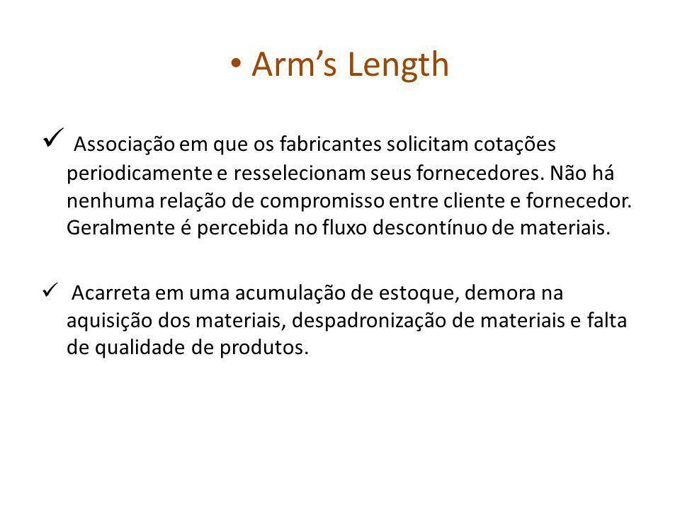 Arms Length Associação em que os fabricantes solicitam cotações periodicamente e resselecionam seus fornecedores.