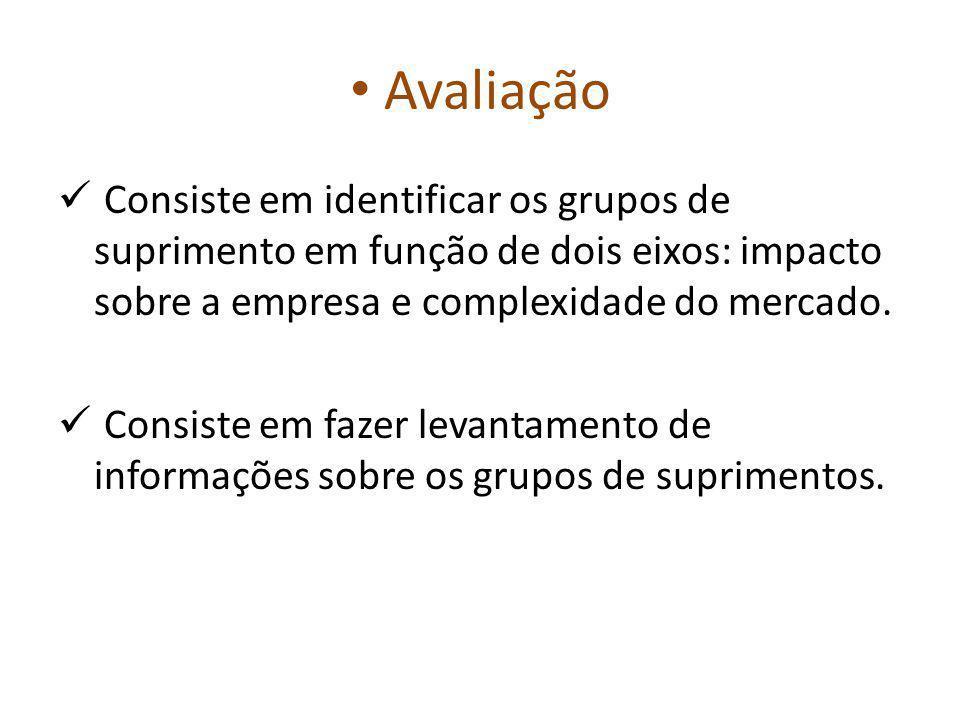 Avaliação Consiste em identificar os grupos de suprimento em função de dois eixos: impacto sobre a empresa e complexidade do mercado.