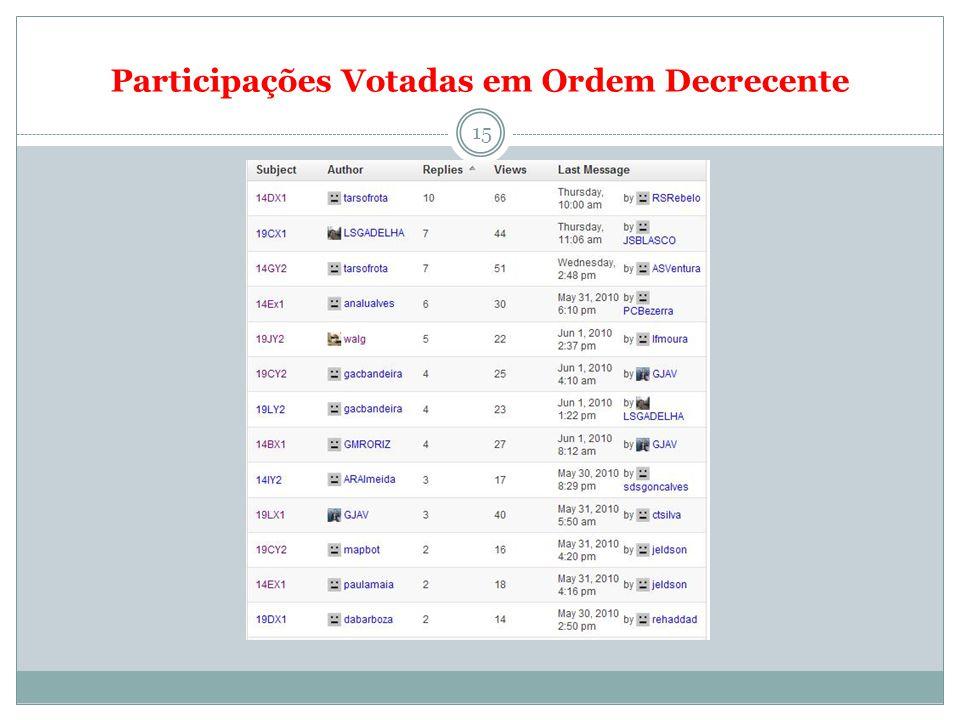 Participações Votadas em Ordem Decrecente 15