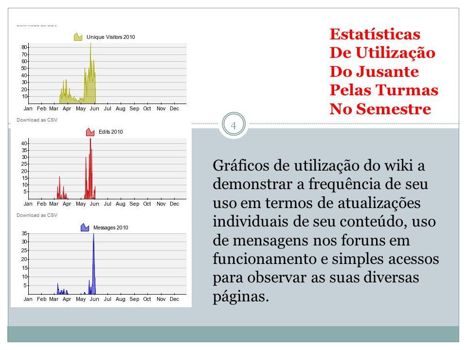 Estatísticas De Utilização Do Jusante Pelas Turmas No Semestre 4 Gráficos de utilização do wiki a demonstrar a frequência de seu uso em termos de atua