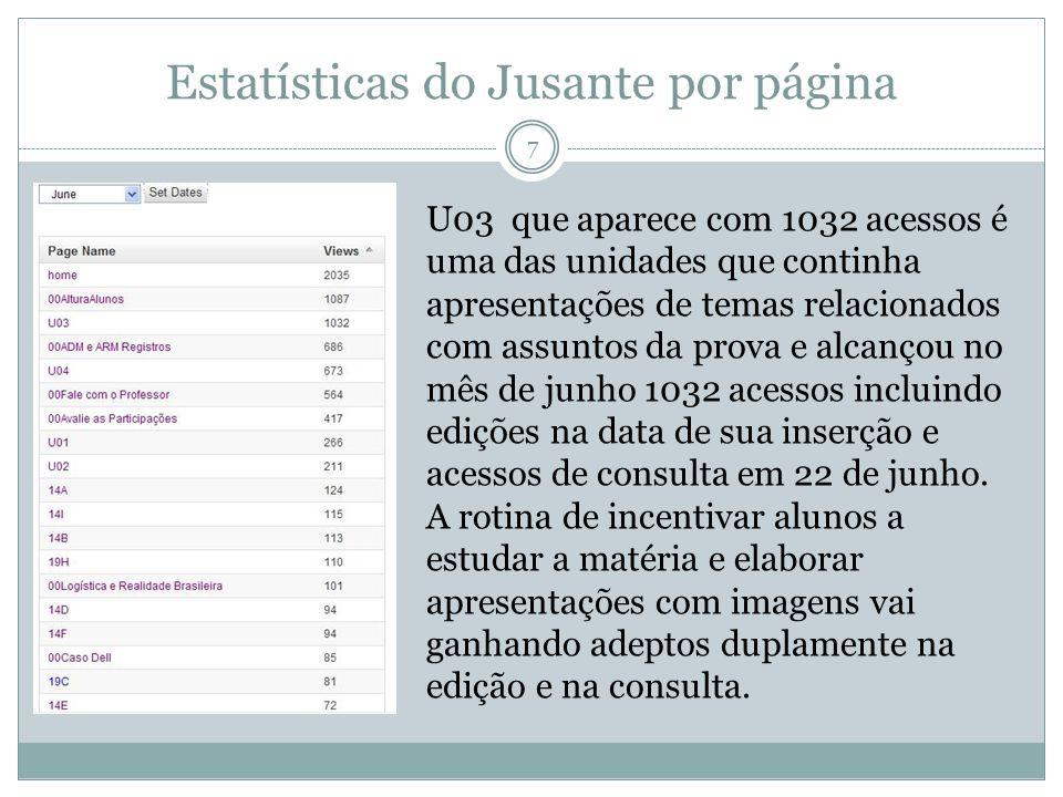 Estatísticas do Jusante por página 7 U03 que aparece com 1032 acessos é uma das unidades que continha apresentações de temas relacionados com assuntos da prova e alcançou no mês de junho 1032 acessos incluindo edições na data de sua inserção e acessos de consulta em 22 de junho.