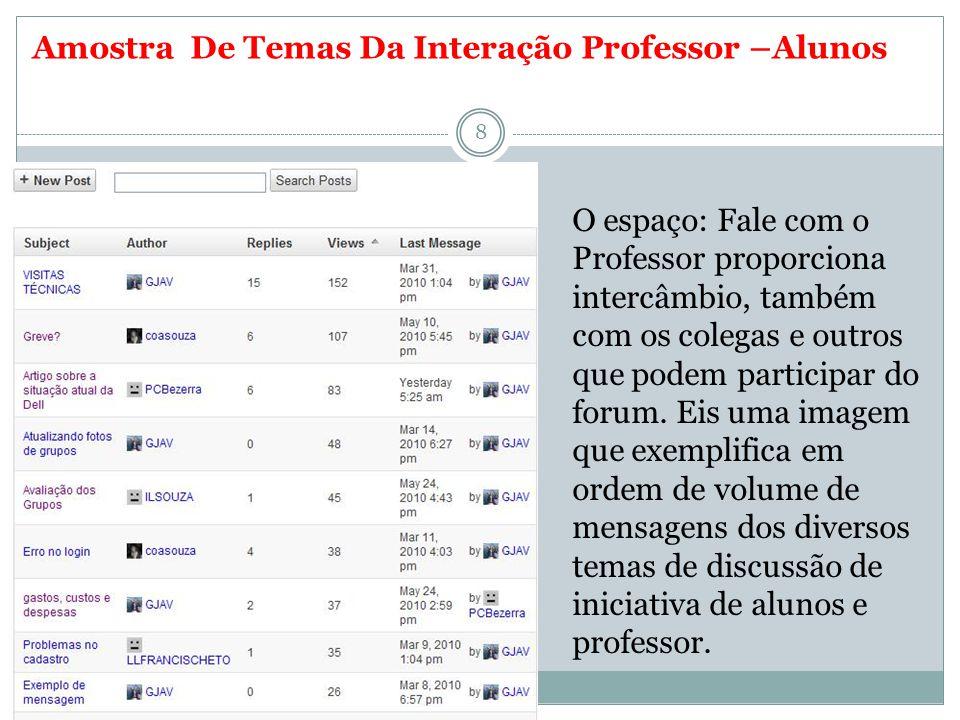 Amostra De Temas Da Interação Professor –Alunos 8 O espaço: Fale com o Professor proporciona intercâmbio, também com os colegas e outros que podem participar do forum.