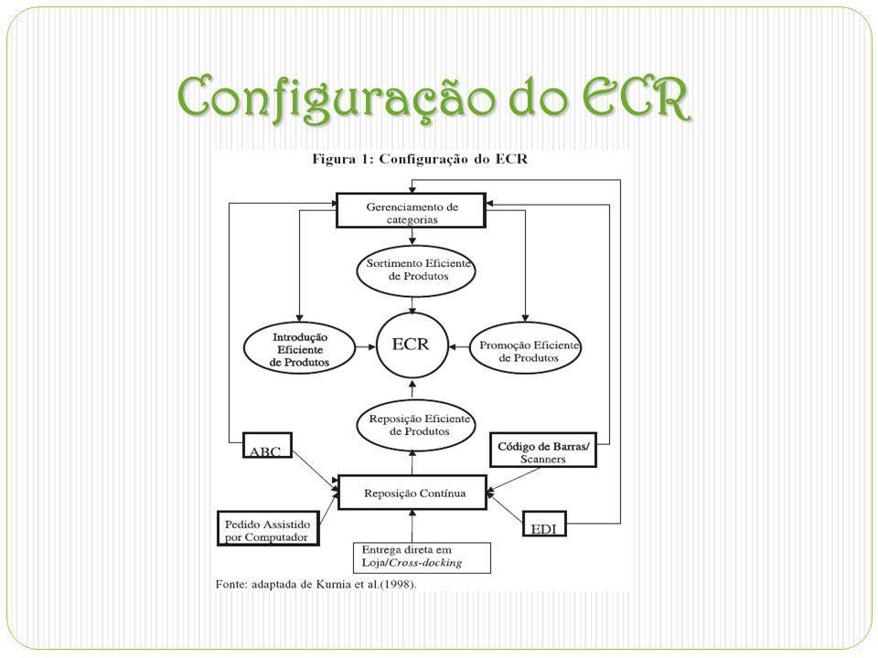 ECR X SCM(Supply Chain Management O ECR é um tipo de SMC,mas a diferença se concentra no foco da cadeia de suprimento.