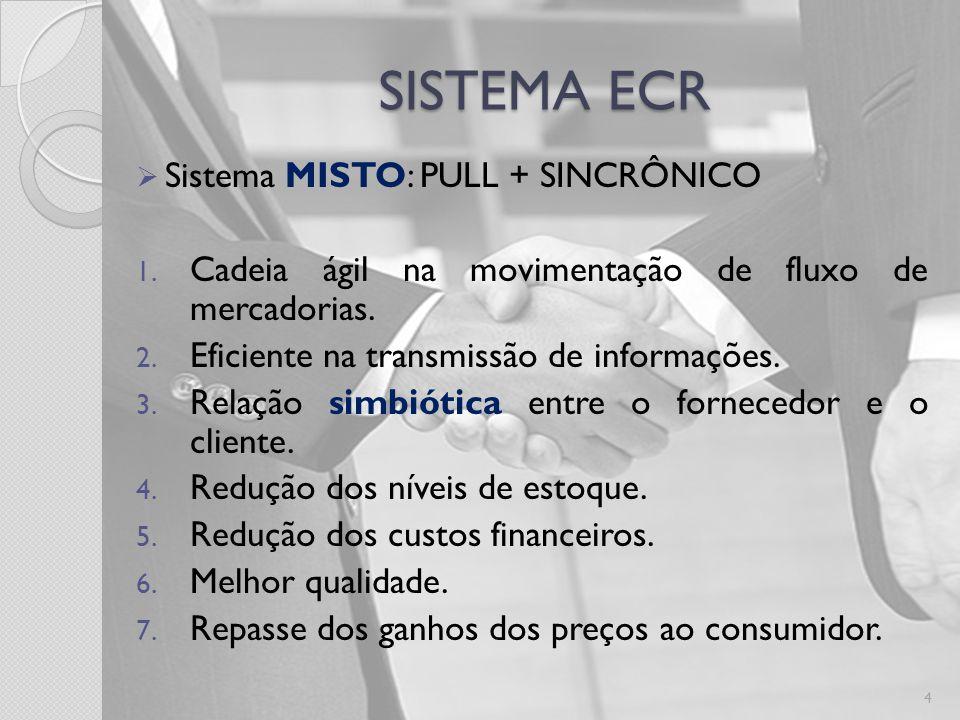 SISTEMA ECR Sistema MISTO: PULL + SINCRÔNICO 1.