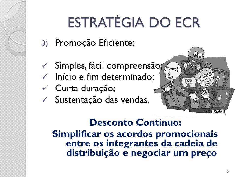 ESTRATÉGIA DO ECR 3) Promoção Eficiente: Simples, fácil compreensão; Início e fim determinado; Curta duração; Sustentação das vendas.
