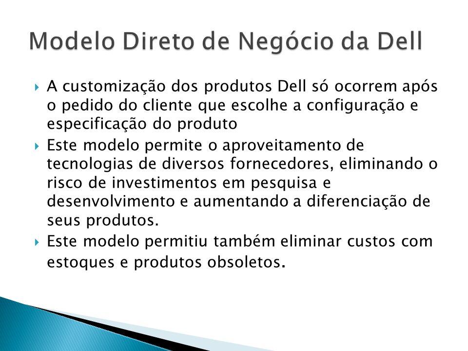 A customização dos produtos Dell só ocorrem após o pedido do cliente que escolhe a configuração e especificação do produto Este modelo permite o aproveitamento de tecnologias de diversos fornecedores, eliminando o risco de investimentos em pesquisa e desenvolvimento e aumentando a diferenciação de seus produtos.