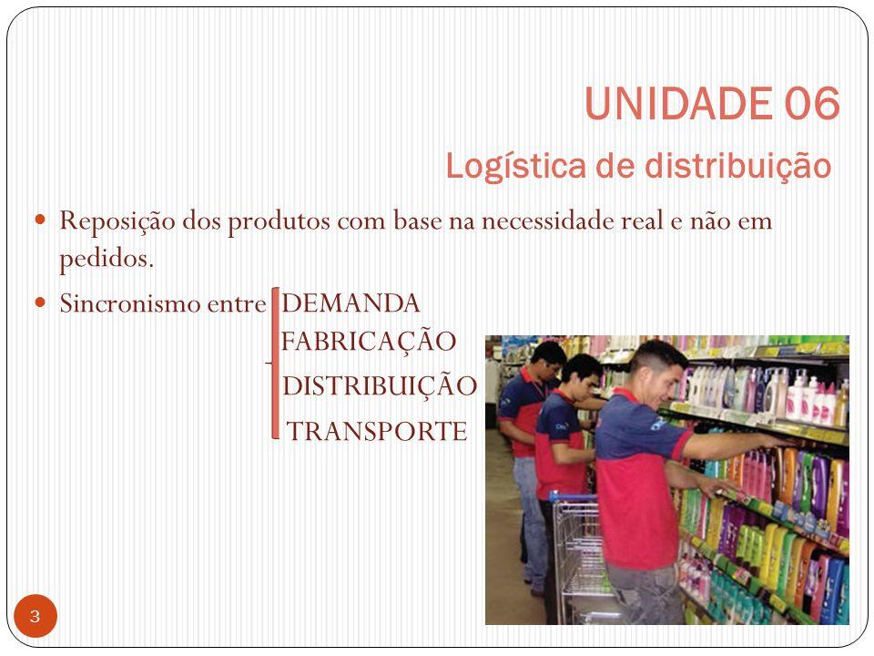 UNIDADE 06 Logística de distribuição 3 Reposição dos produtos com base na necessidade real e não em pedidos.