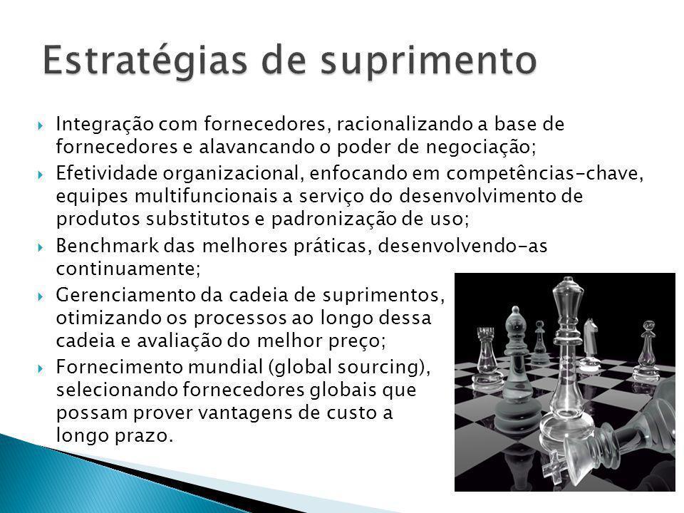 Integração com fornecedores, racionalizando a base de fornecedores e alavancando o poder de negociação; Efetividade organizacional, enfocando em compe