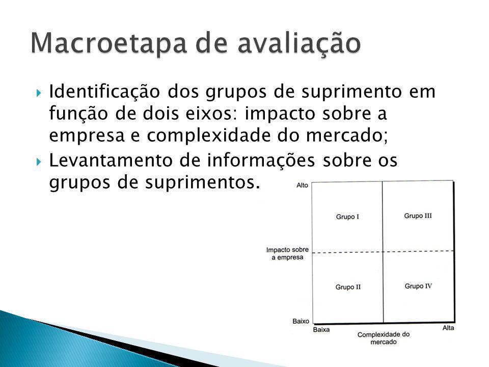 Identificação dos grupos de suprimento em função de dois eixos: impacto sobre a empresa e complexidade do mercado; Levantamento de informações sobre o