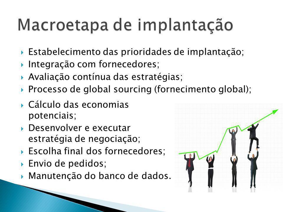 Estabelecimento das prioridades de implantação; Integração com fornecedores; Avaliação contínua das estratégias; Processo de global sourcing (fornecim