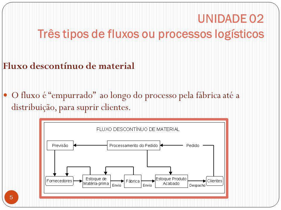 UNIDADE 02 Três tipos de fluxos ou processos logísticos Fluxo descontínuo de material O fluxo é empurrado ao longo do processo pela fábrica até a dist