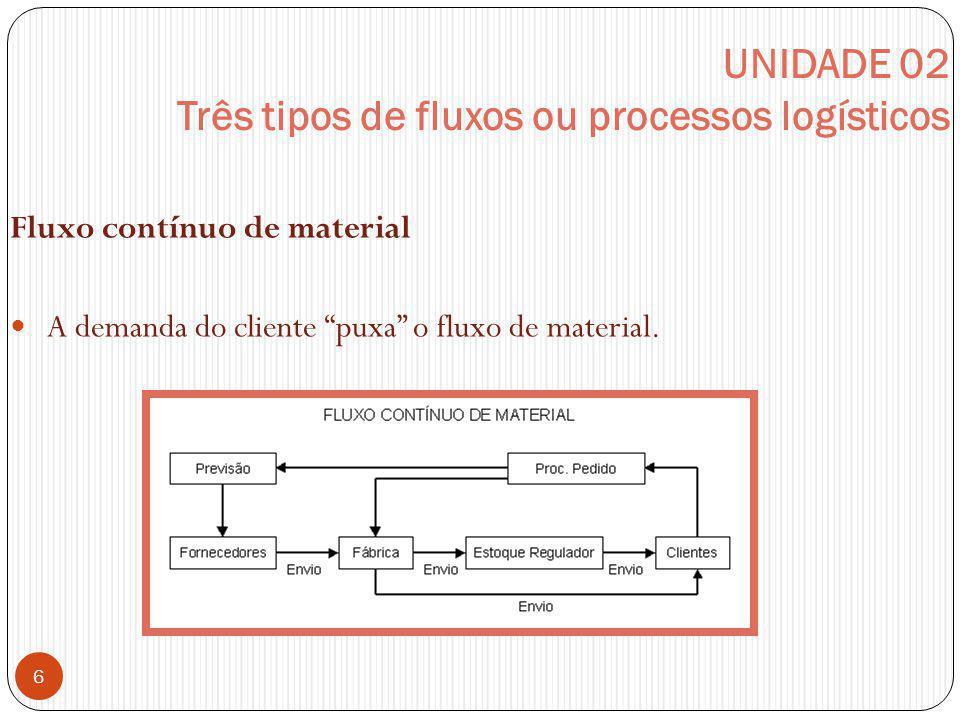 UNIDADE 02 Três tipos de fluxos ou processos logísticos Fluxo contínuo de material A demanda do cliente puxa o fluxo de material. 6
