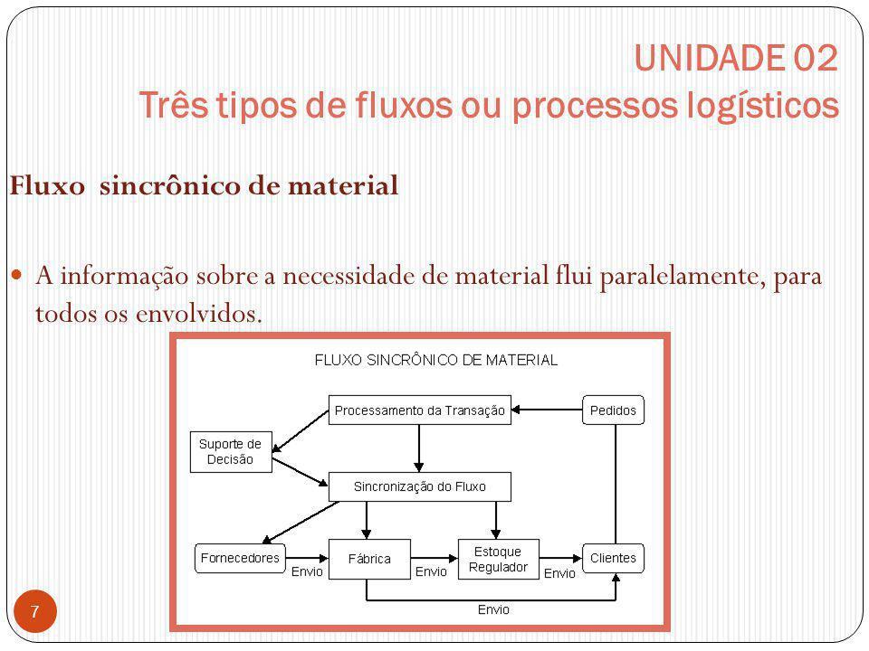 UNIDADE 02 Três tipos de fluxos ou processos logísticos Fluxo sincrônico de material A informação sobre a necessidade de material flui paralelamente,